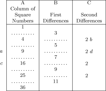 Squares, First, and Second Differences