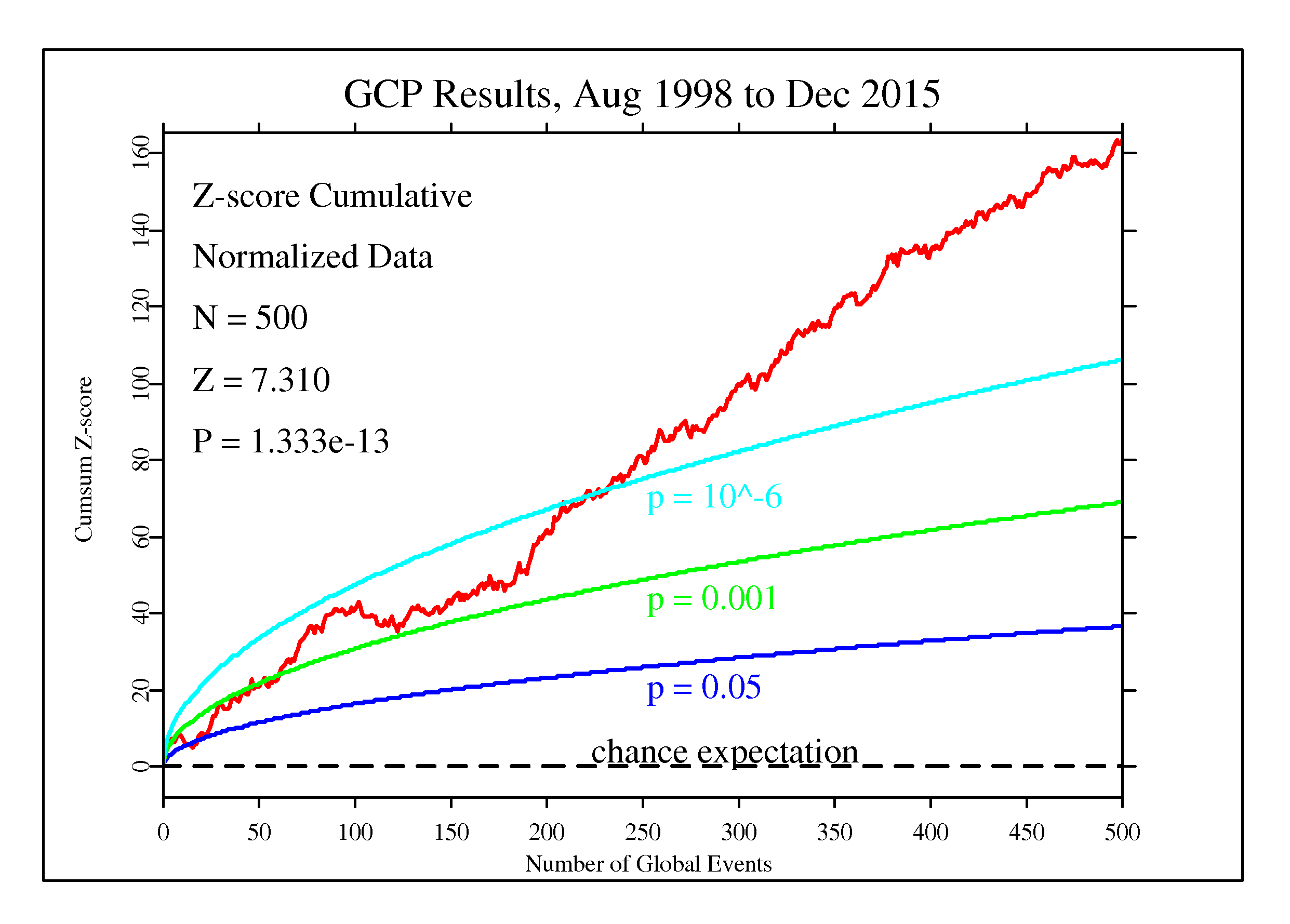 Cumulative deviation: GCP 1998 through 2015