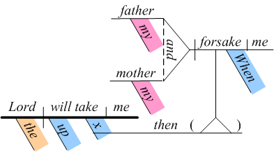 Diagrammed sentence
