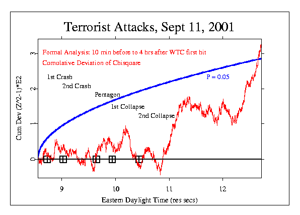 Cumulative deviation of chi-square: terrorist attacks 2001-09-11