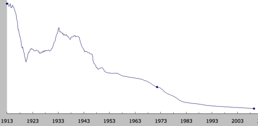 USD Purchasing Power 1913--2009