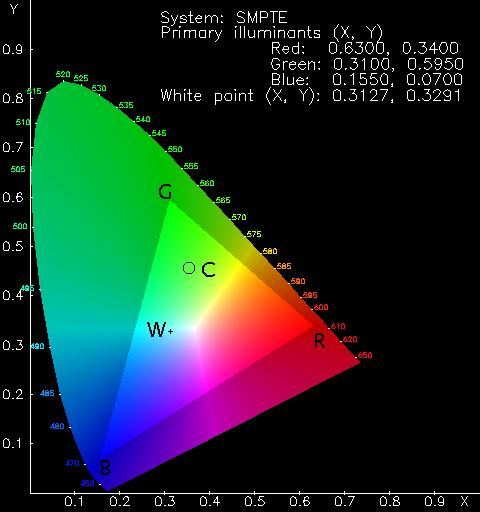 Colour Rendering Of Spectra