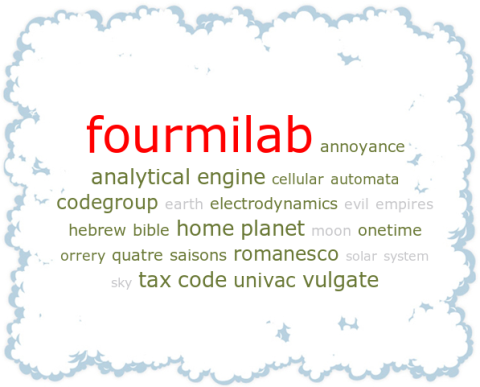 Fourmilab tag cloud by Google search result rank
