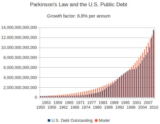 Gnome-o-gram: Parkinson's Law and the U S  Public Debt