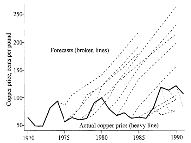 World Bank forecasts of copper price vs. actual price, 1970-1995