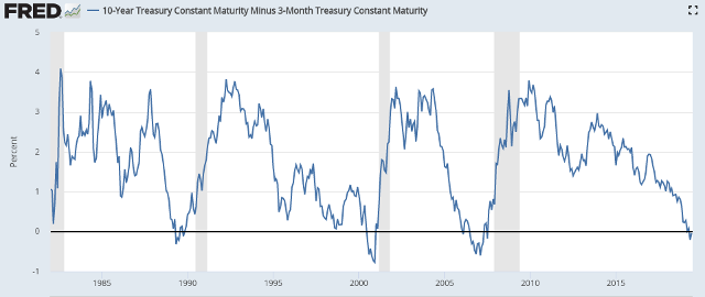 FRED: Yield curve, 1982 to present