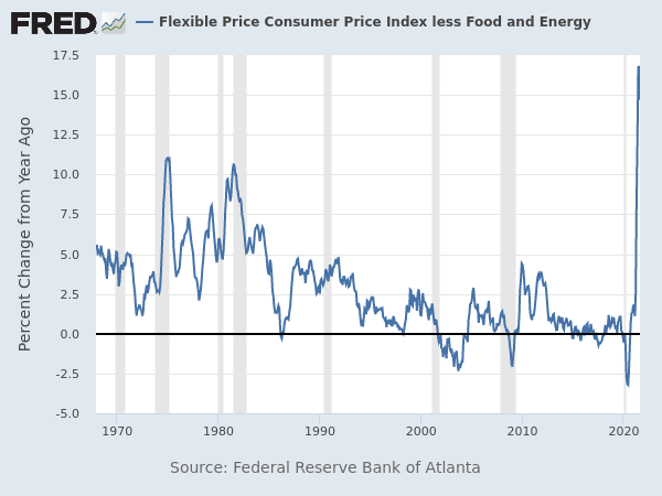 U.S. Federal Reserve flexible consumer price index, August 2021